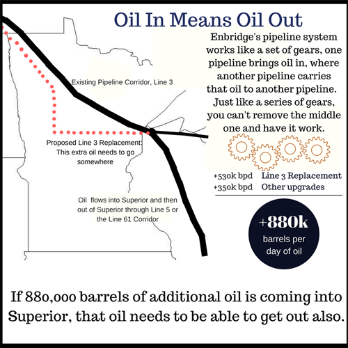 SmallerOil In; Oil Out